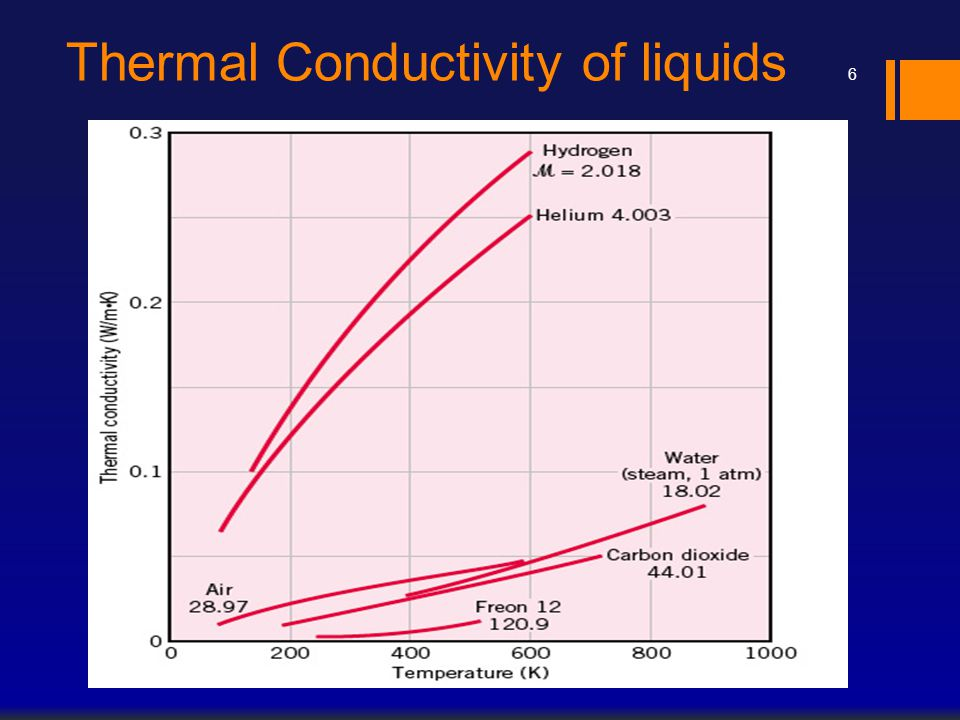 Thermal Conductivity of liquids