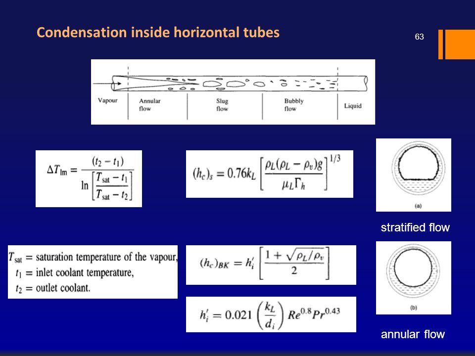 Condensation inside horizontal tubes