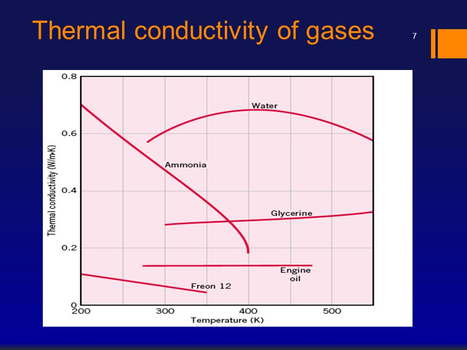 Thermal conductivity of gases