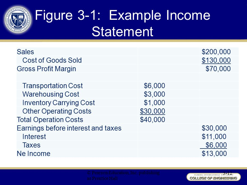 Figure 3-1: Example Income Statement
