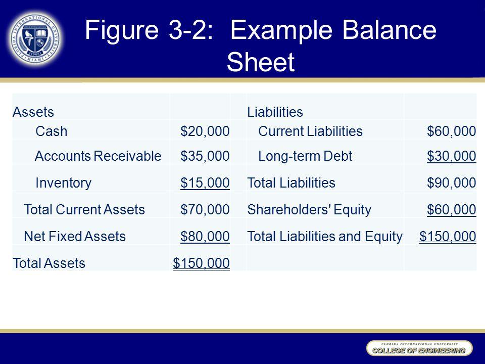 Figure 3-2: Example Balance Sheet