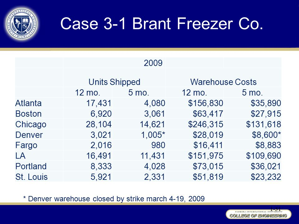 Case 3-1 Brant Freezer Co. 2009 Units Shipped Warehouse Costs 12 mo.