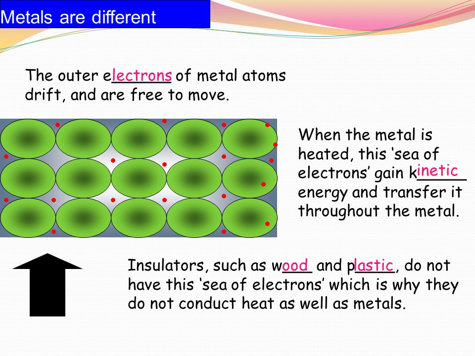 Metals are different The outer e______ of metal atoms drift, and are free to move. lectrons.