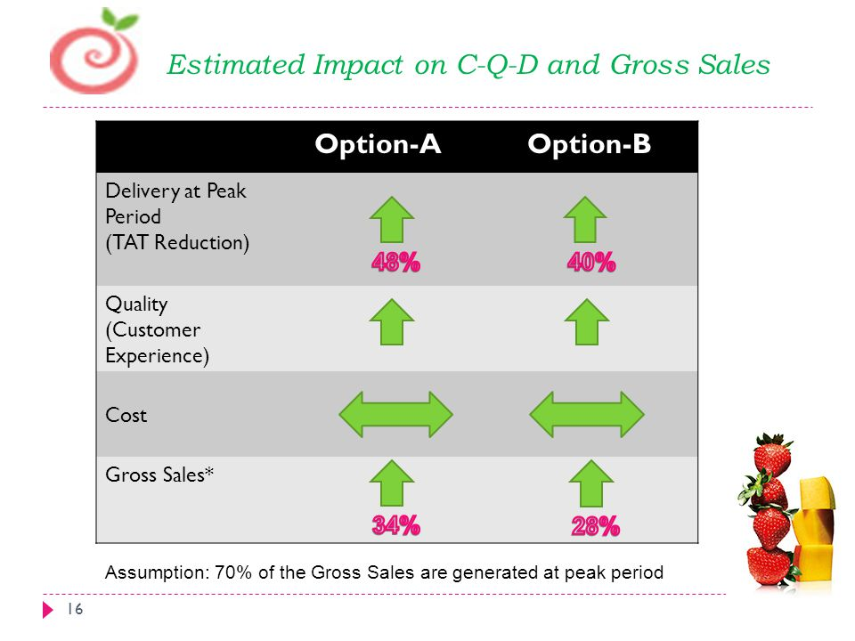 Estimated Impact on C-Q-D and Gross Sales Option-A Option-B