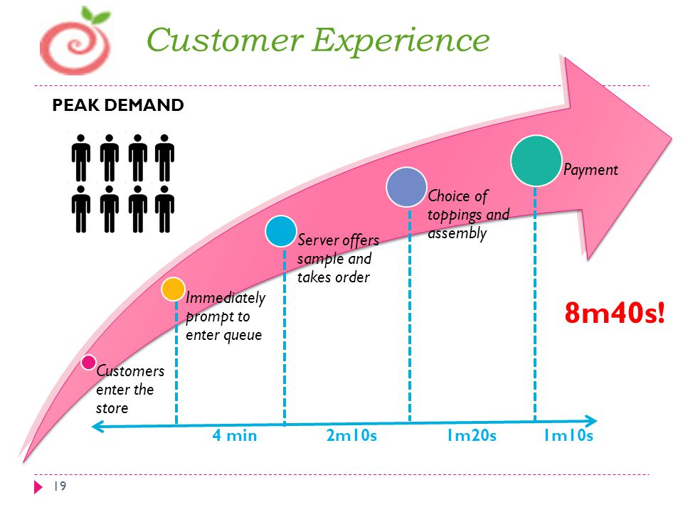 Customer Experience PEAK DEMAND Payment
