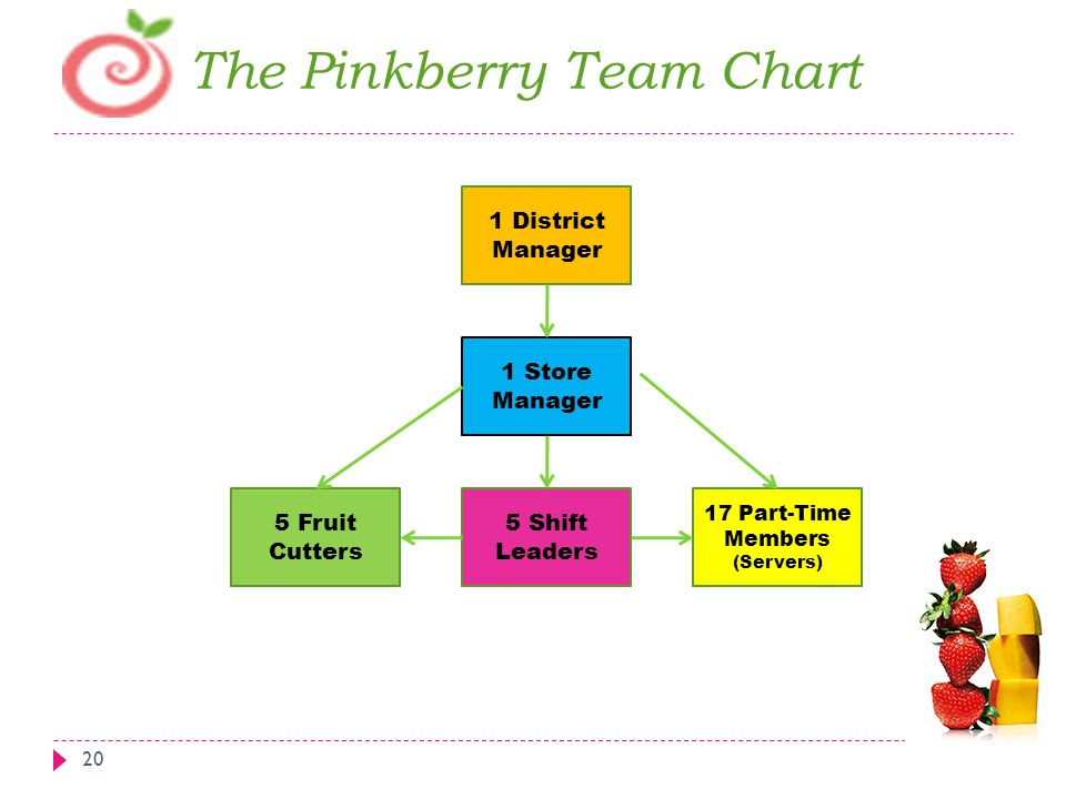 The Pinkberry Team Chart