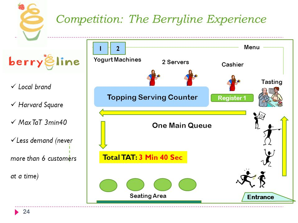 Competition: The Berryline Experience