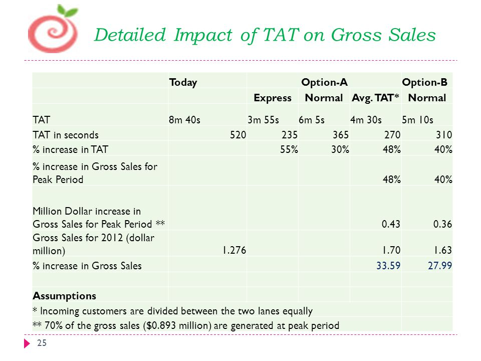 Detailed Impact of TAT on Gross Sales