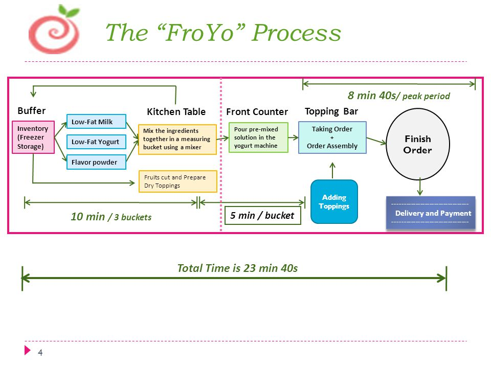 The FroYo Process 8 min 40s/ peak period 10 min / 3 buckets