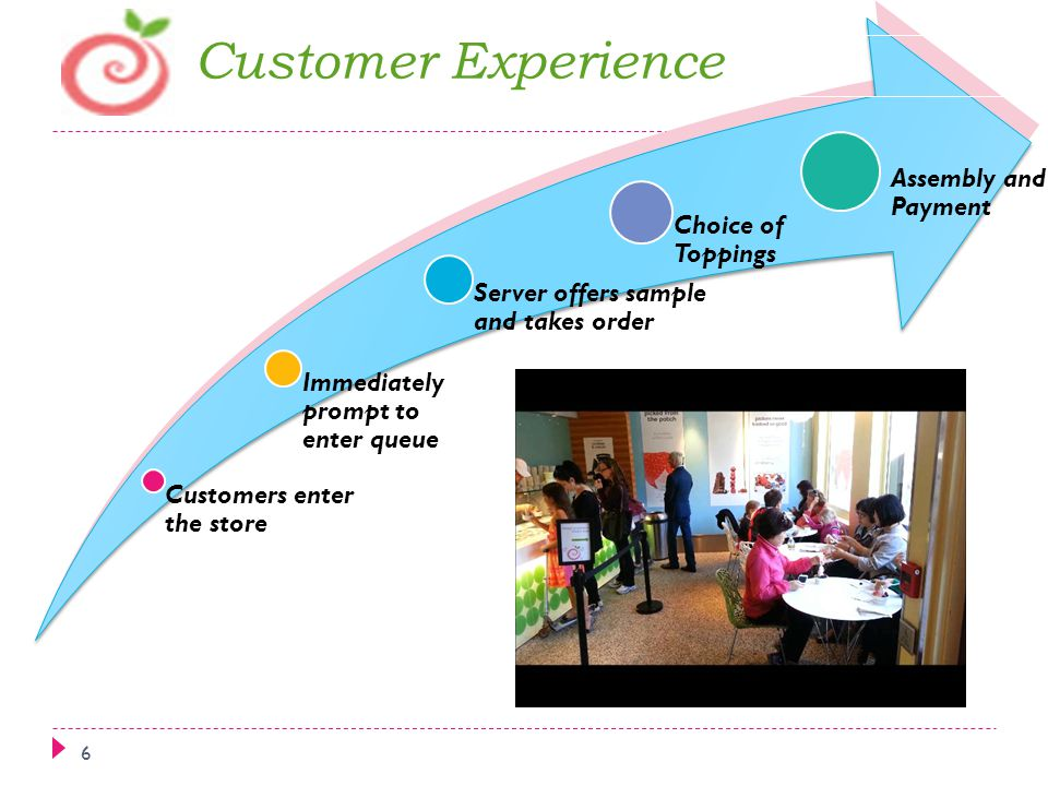 Customer Experience Assembly and Payment Choice of Toppings