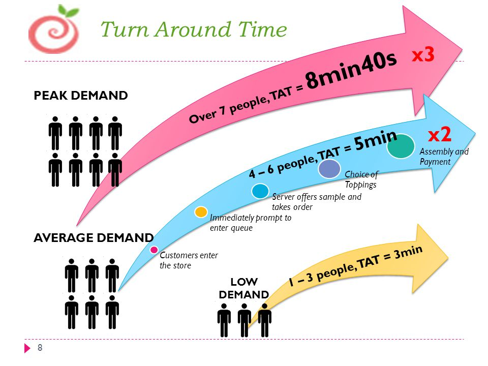 Turn Around Time x3 x2 Over 7 people, TAT = 8min40s PEAK DEMAND
