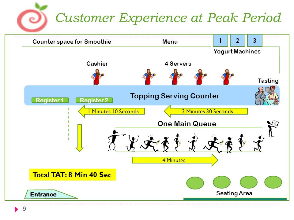 Customer Experience at Peak Period