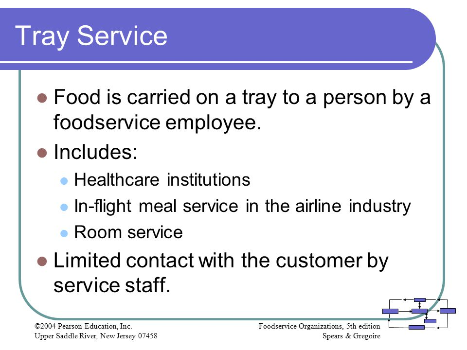 Tray Service Food is carried on a tray to a person by a foodservice employee. Includes: Healthcare institutions.