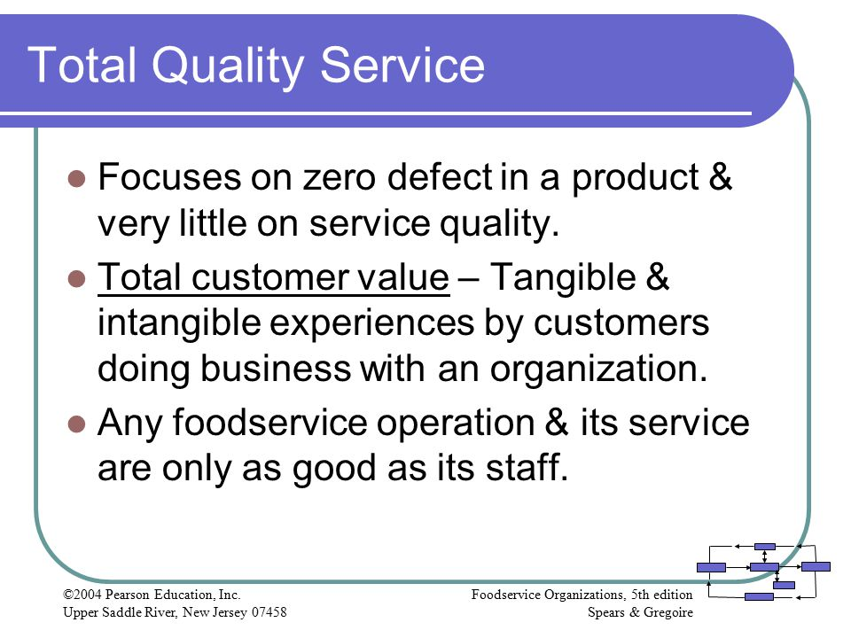 Total Quality Service Focuses on zero defect in a product & very little on service quality.