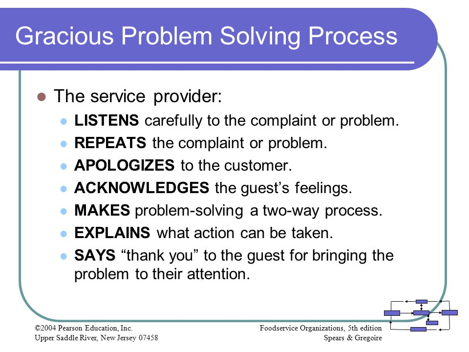 Gracious Problem Solving Process