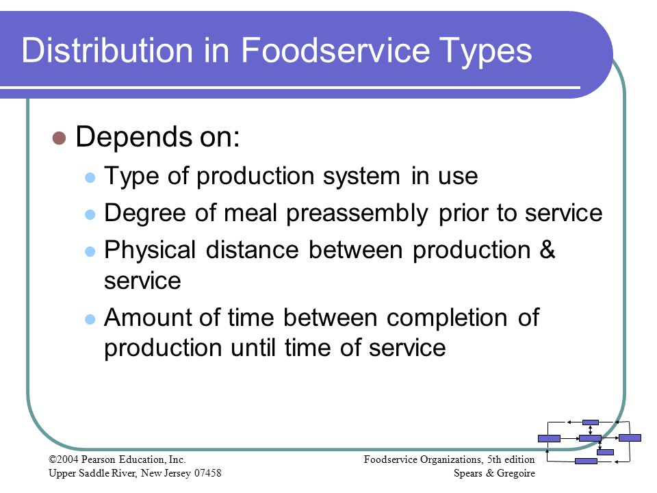 Distribution in Foodservice Types