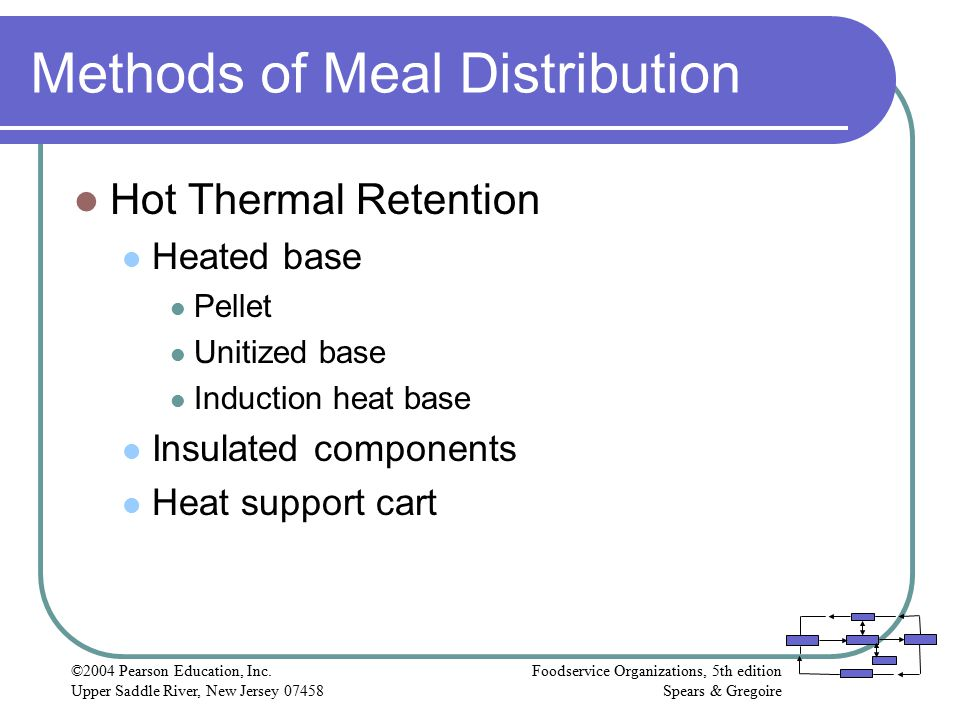 Methods of Meal Distribution