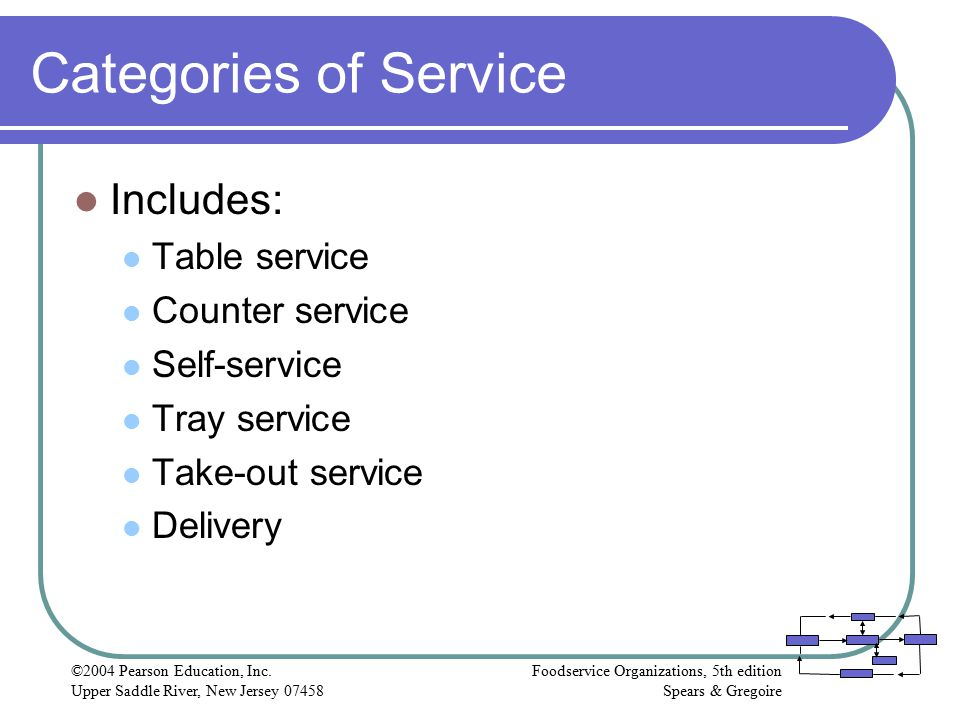 Categories of Service Includes: Table service Counter service