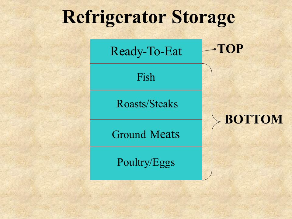 Refrigerator Storage TOP Ready-To-Eat BOTTOM Fish Roasts/Steaks
