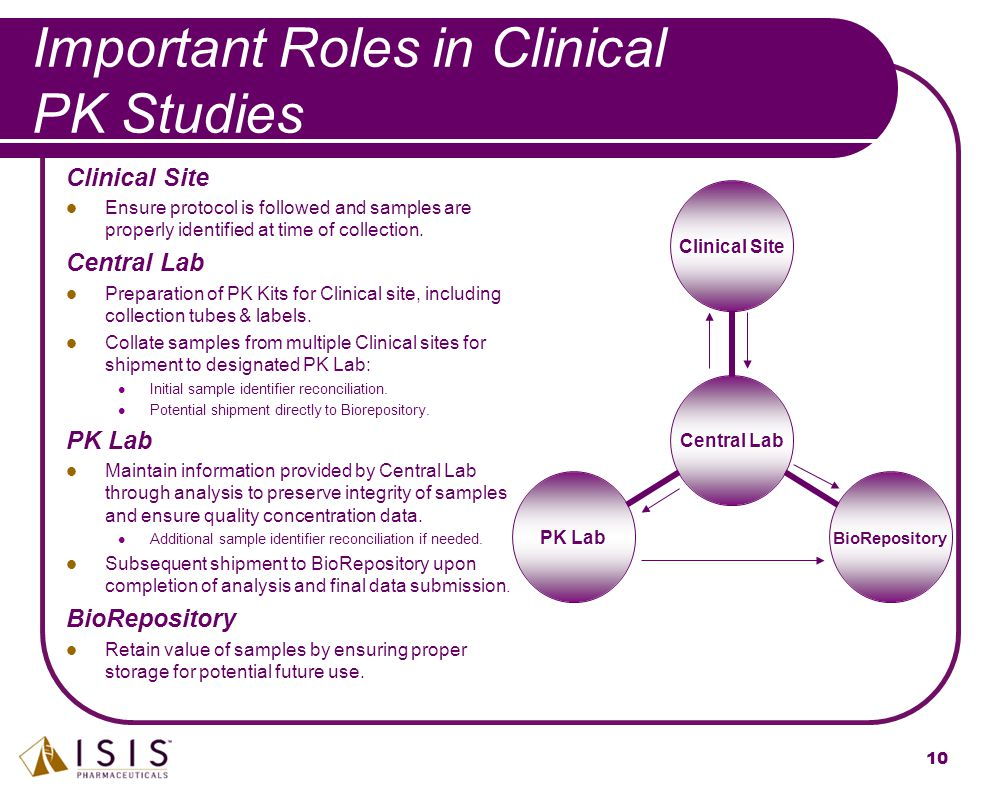 Important Roles in Clinical PK Studies