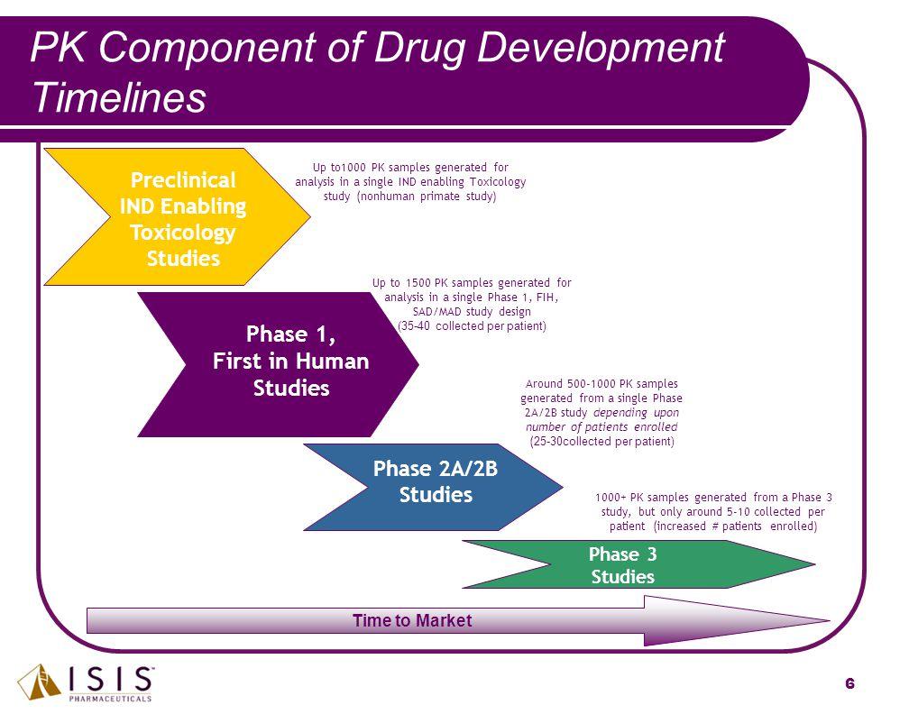 PK Component of Drug Development Timelines