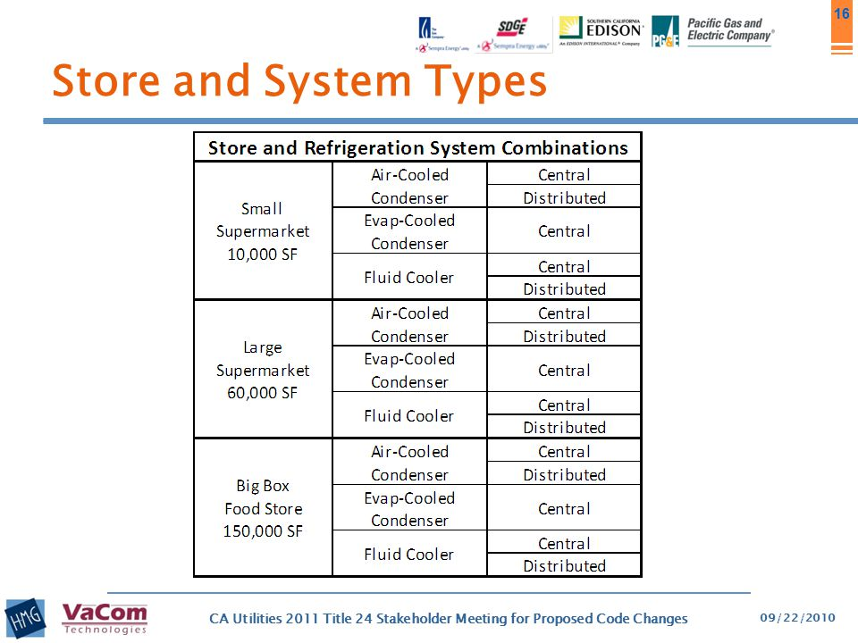 Store and System Types PIER Daylighting Plus Program
