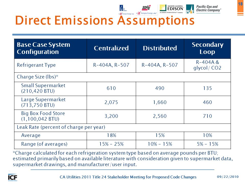 Direct Emissions Assumptions