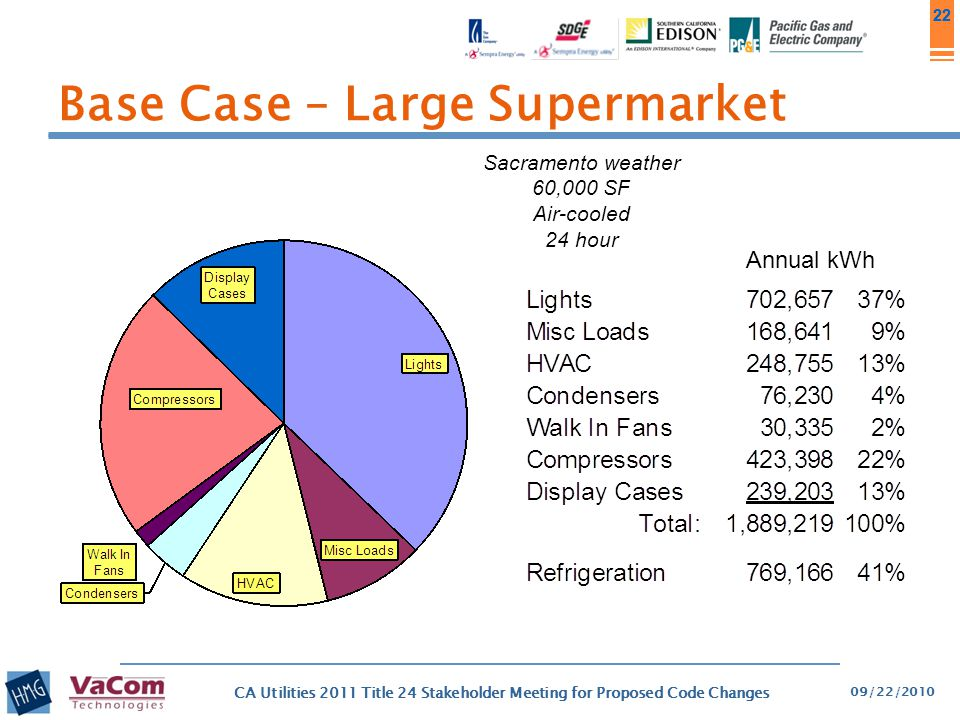 Base Case – Large Supermarket