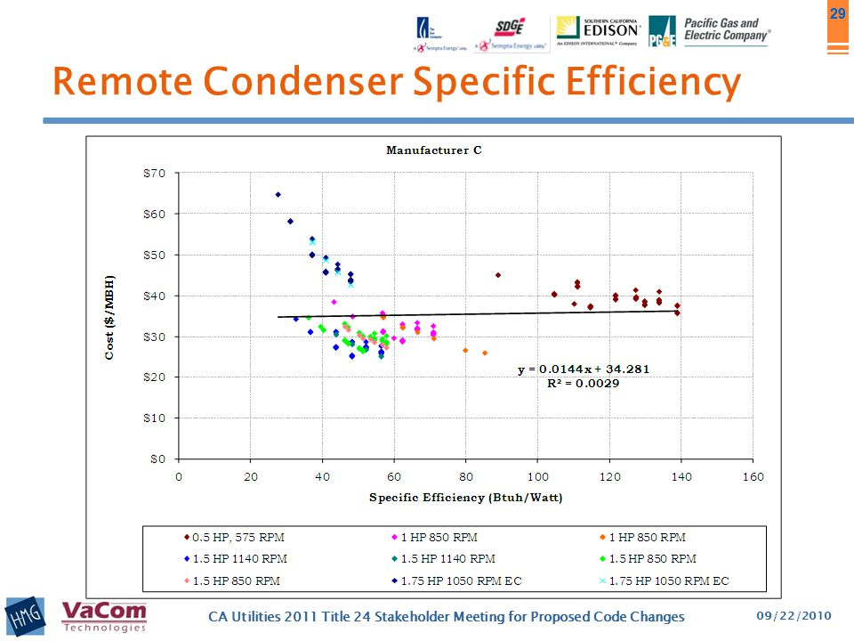 Remote Condenser Specific Efficiency