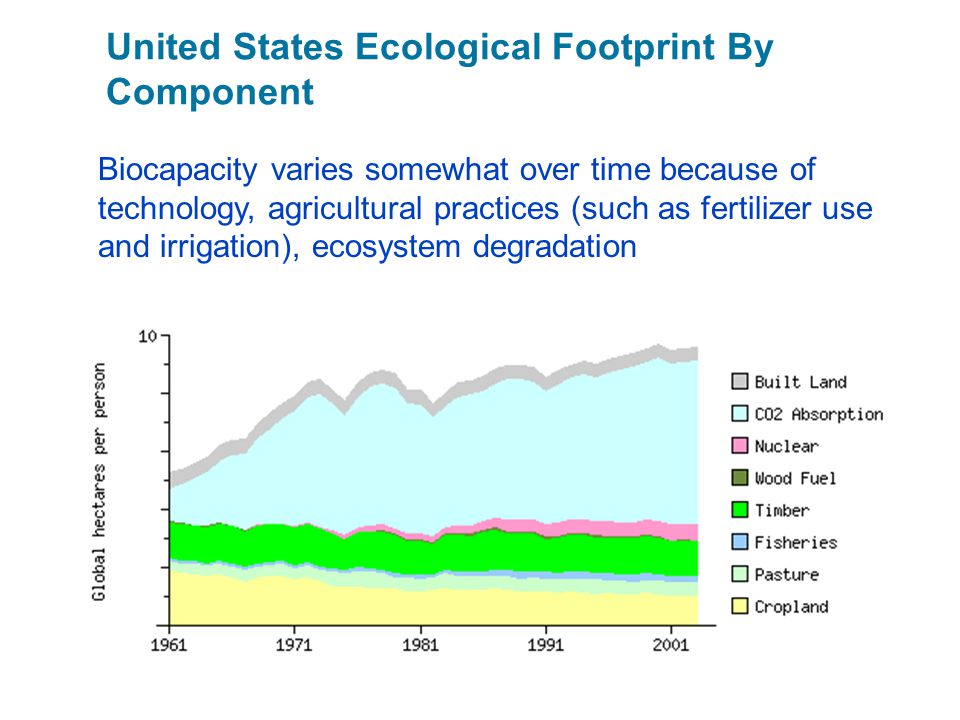 United States Ecological Footprint By Component