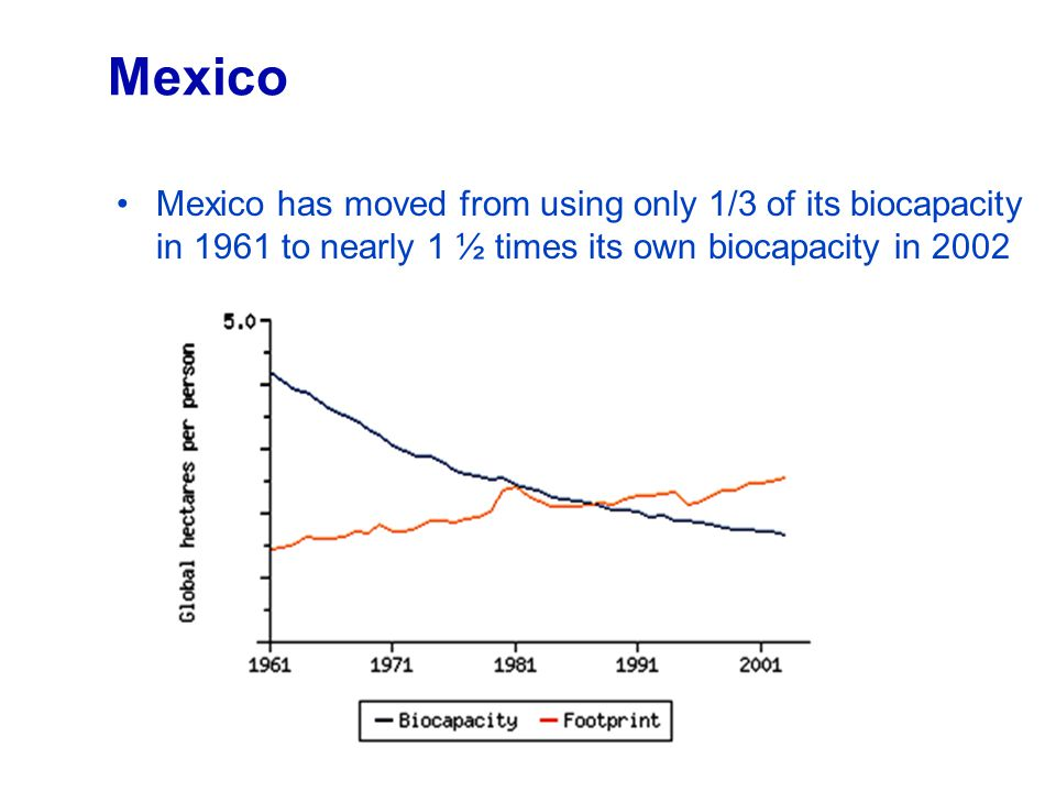 Mexico Mexico has moved from using only 1/3 of its biocapacity in 1961 to nearly 1 ½ times its own biocapacity in 2002.