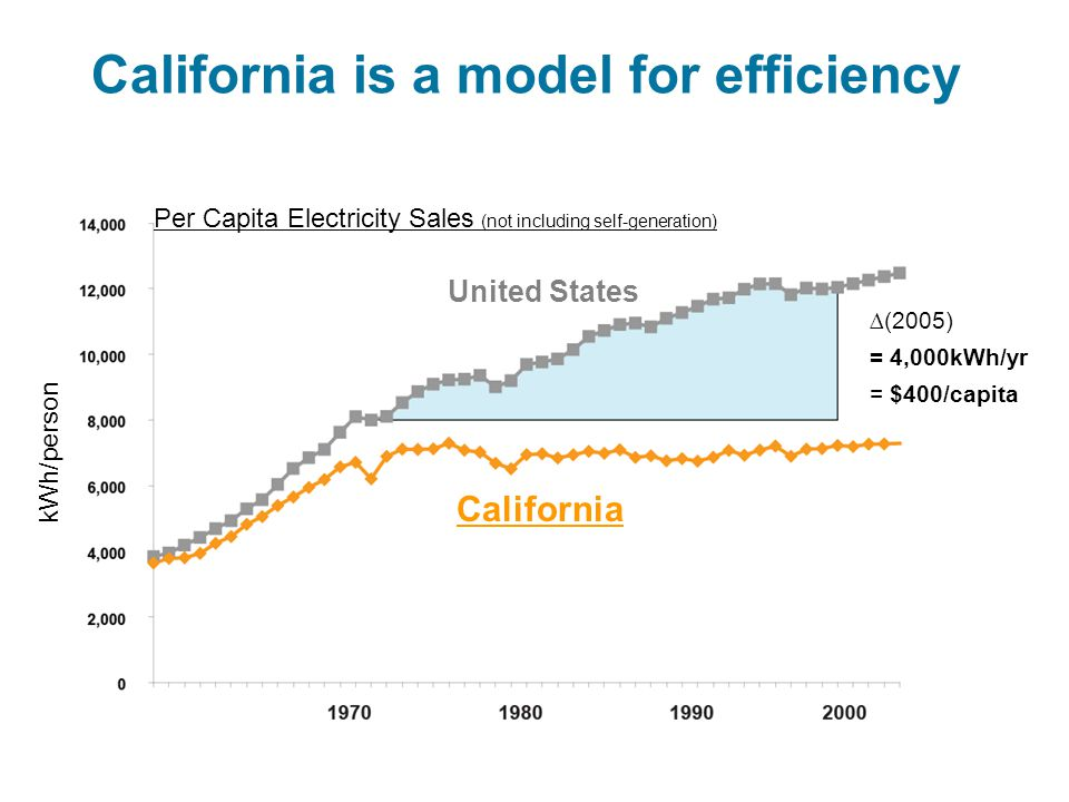 California is a model for efficiency