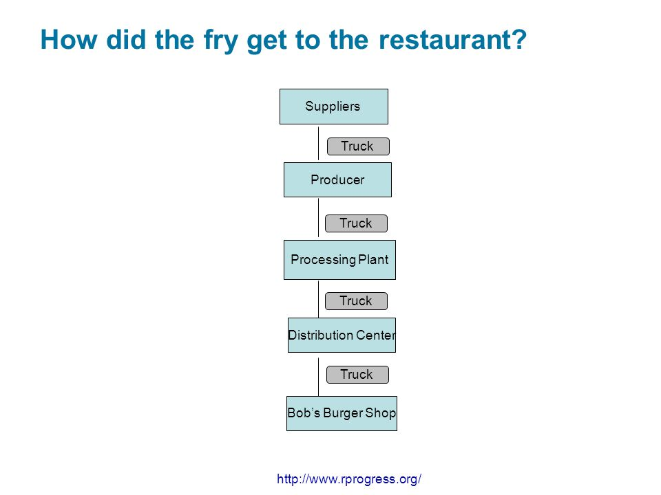 How did the fry get to the restaurant