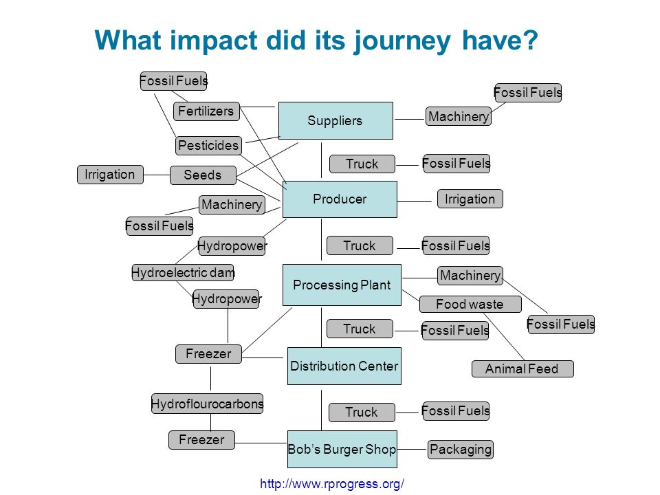 What impact did its journey have