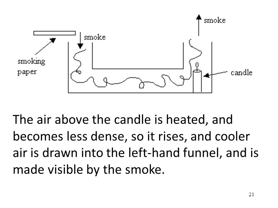The air above the candle is heated, and becomes less dense, so it rises, and cooler air is drawn into the left-hand funnel, and is made visible by the smoke.