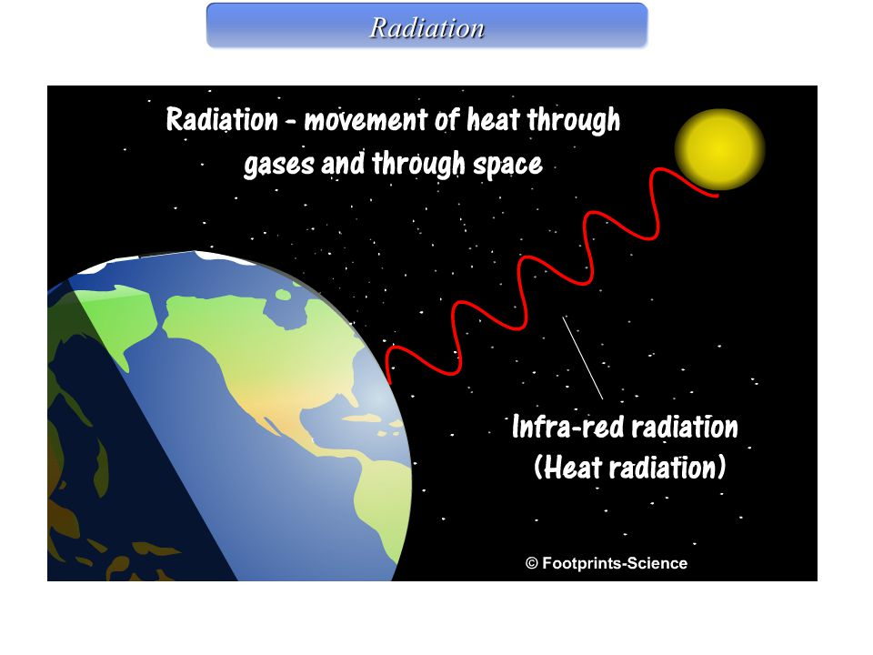 Radiation Radiation