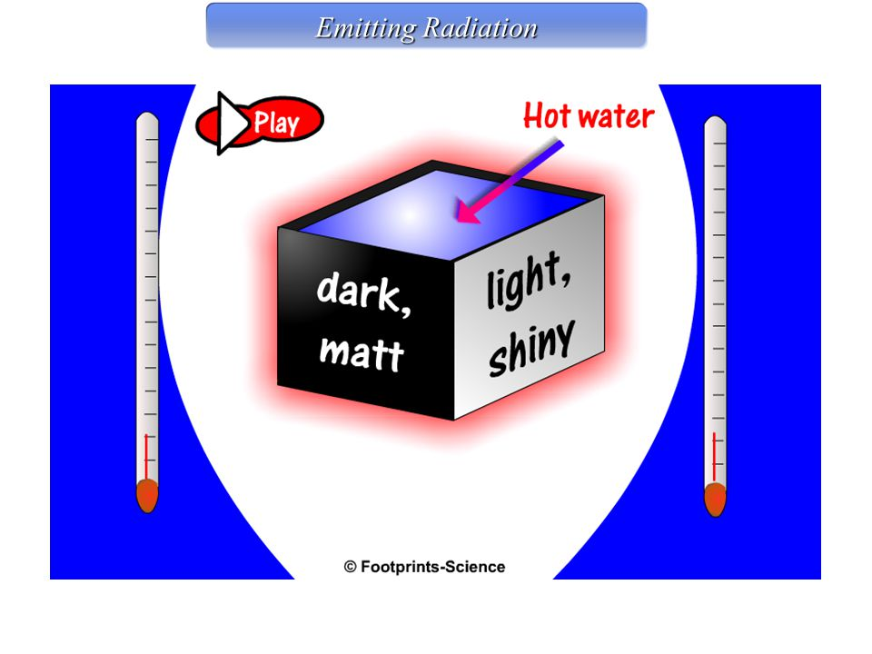 Emitting Radiation Emitting Radiation