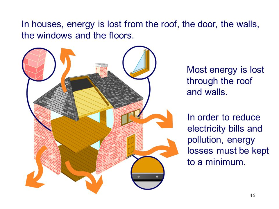 In houses, energy is lost from the roof, the door, the walls, the windows and the floors.