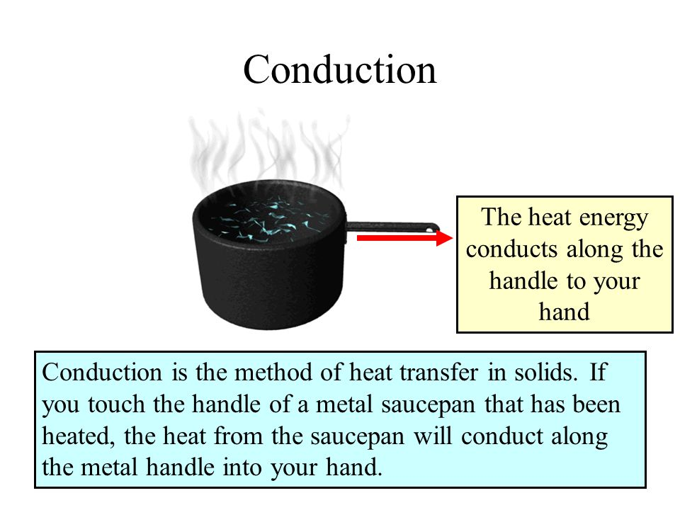 The heat energy conducts along the handle to your hand