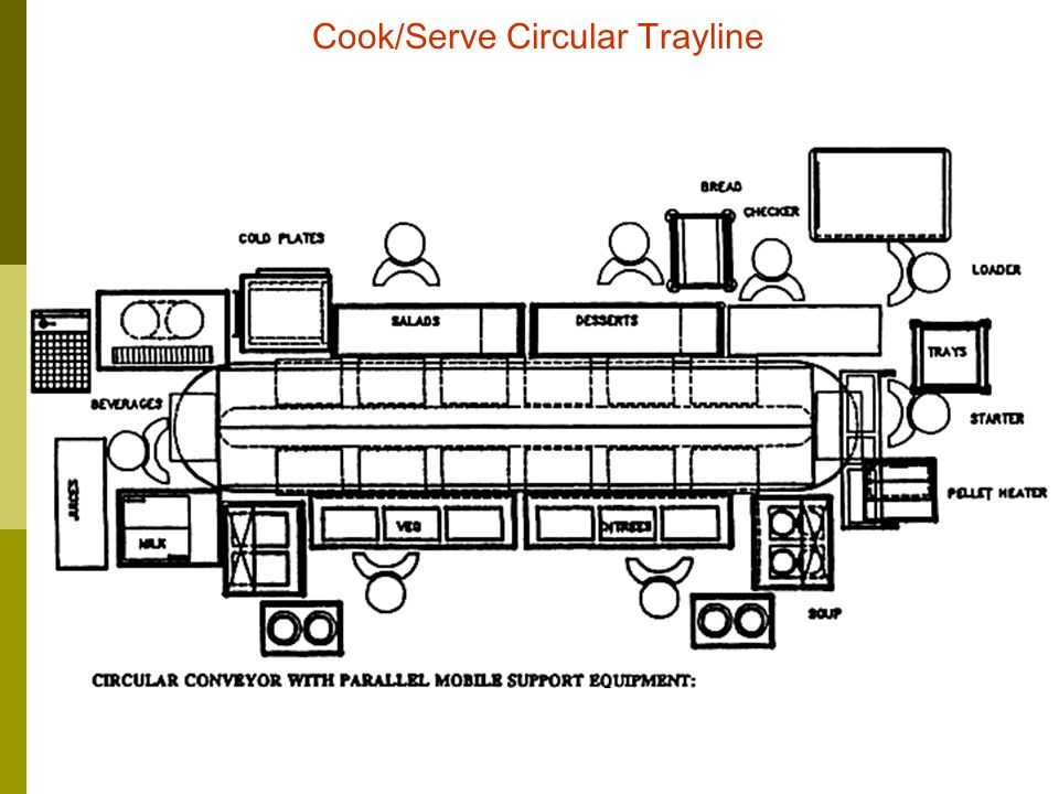 Cook/Serve Circular Trayline