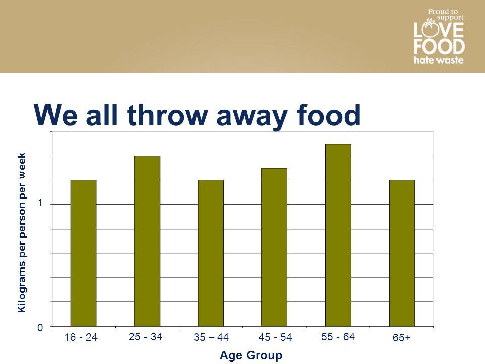 We all throw away food Age Group Kilograms per person per week 1
