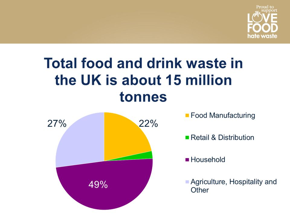 27% 22% By far largest source of waste=household, ie you and me 2% 49%