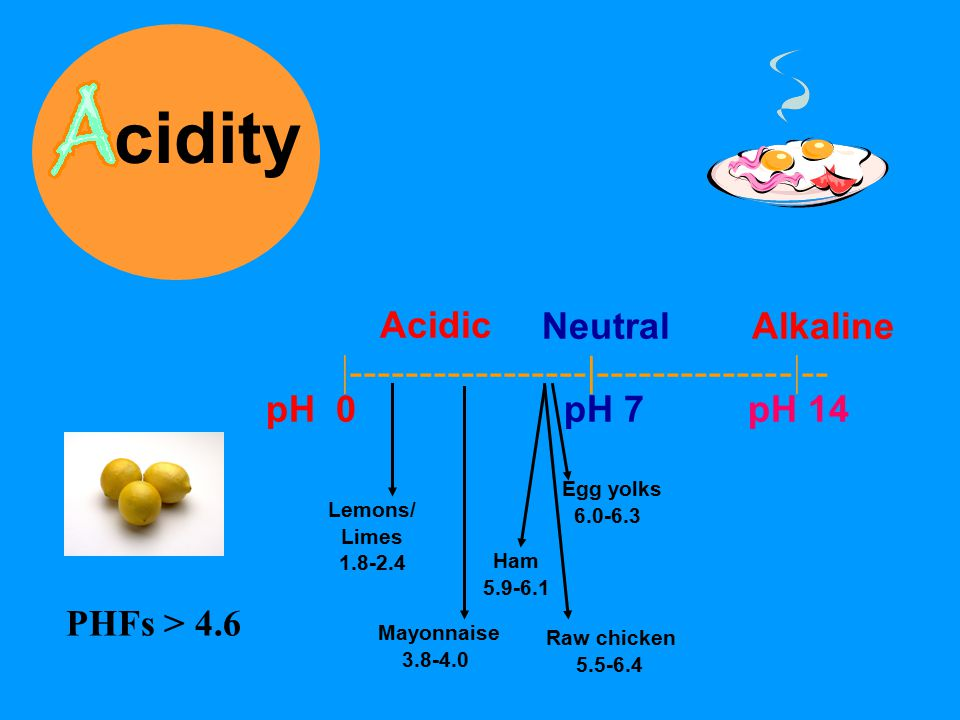 cidity Neutral Alkaline |-----------------|--------------|-- Acidic