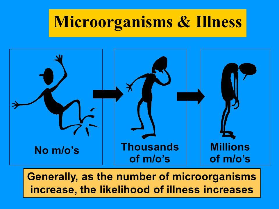 Microorganisms & Illness