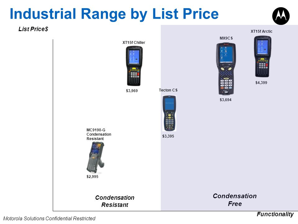 Industrial Range by List Price