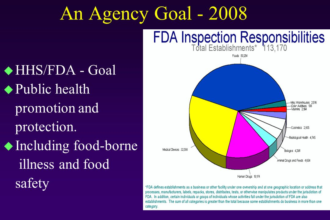 An Agency Goal - 2008 HHS/FDA - Goal Public health promotion and