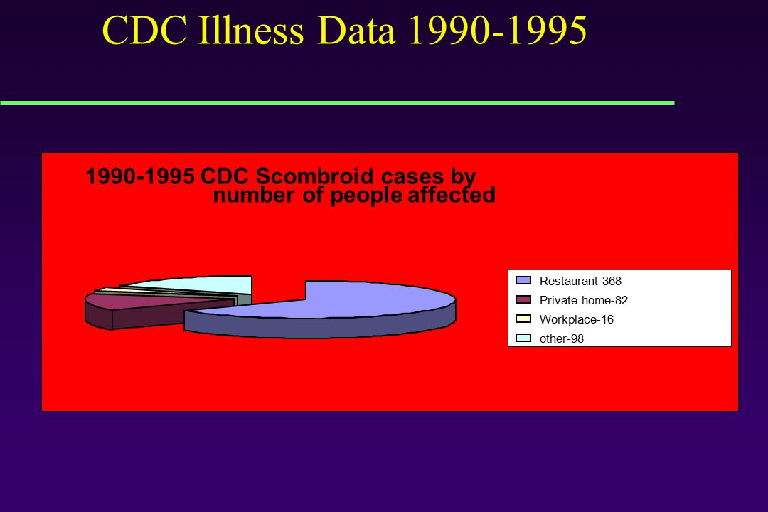 1990-1995 CDC Scombroid cases by