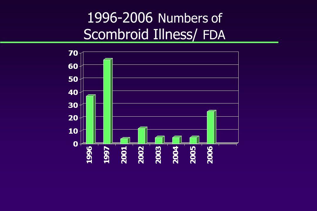 1996-2006 Numbers of Scombroid Illness/ FDA