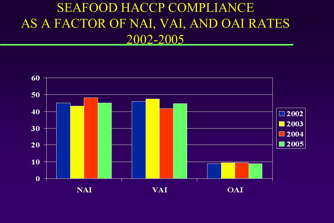 SEAFOOD HACCP COMPLIANCE AS A FACTOR OF NAI, VAI, AND OAI RATES 2002-2005