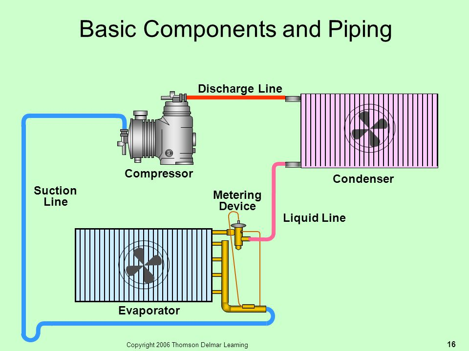 Basic Components and Piping